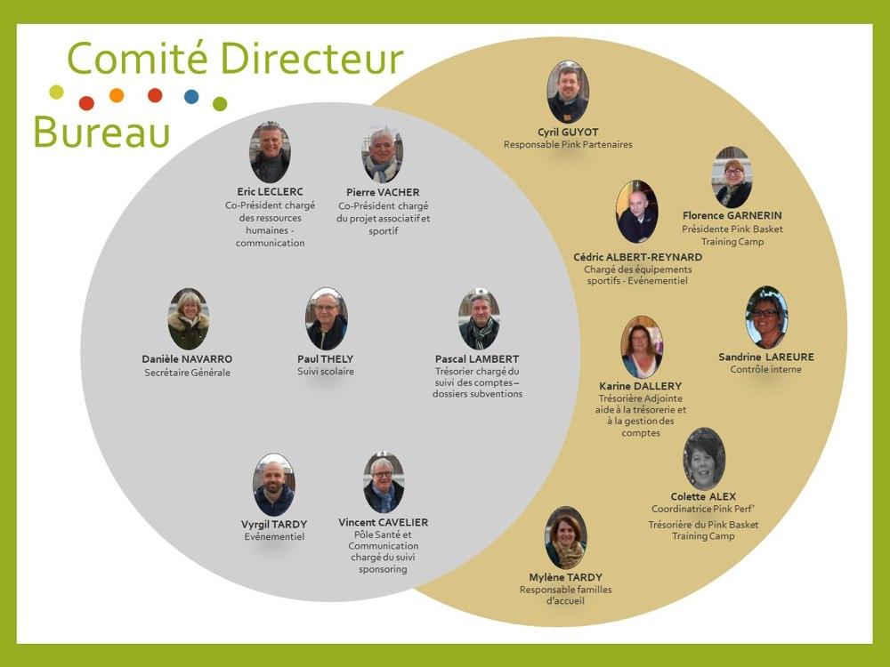 Comité Directeur RBF